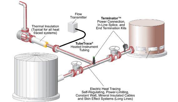 Heat Tracing Slis Inc